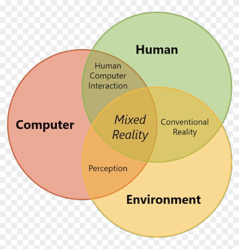 Immersive Devices Venn Diagram Human Computer Interaction Free