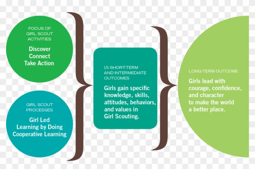 Croton Girl Scouts What Do Girls Get From Scouting - Girl Scout Leadership Experience #321537