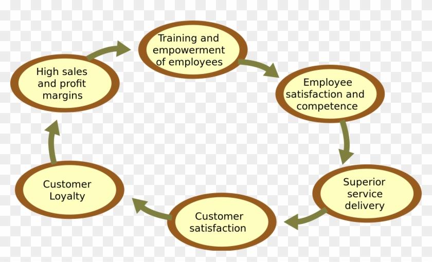 Customer Service Cartoons Free 12, Buy Clip Art - Good Customer Service Flow Chart #418683