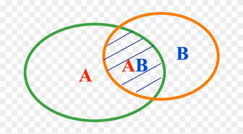 Venn Diagram Of The Sets A B And Ab Good Governance Free